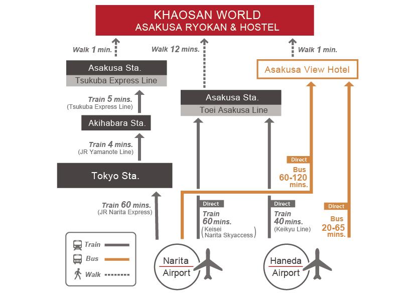 World_airport